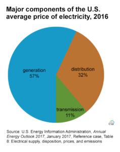 The Reality Of Costs Transmission Makes Up Smallest Part Consumers And Businesses Electric Bills