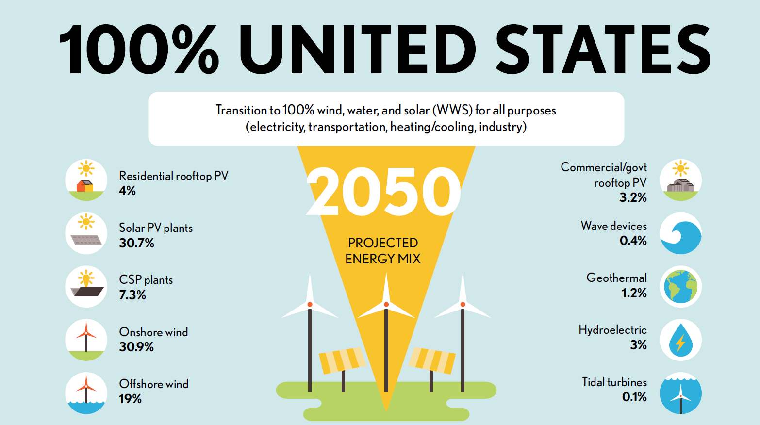US renewables